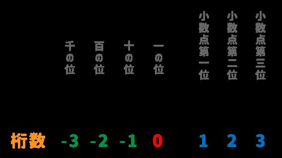 ROUND関数の桁
