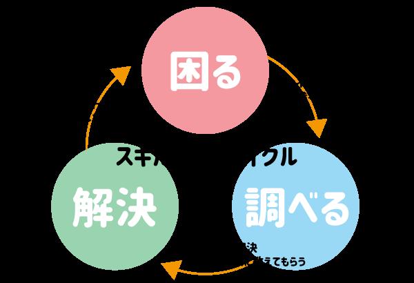 スキルアップサイクル