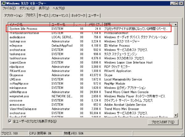 Windows7のアイドルプロセス