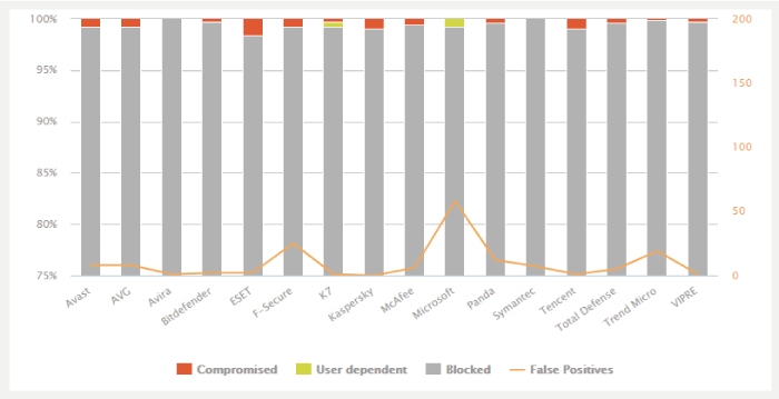 AV-Comparativesのセキュリティソフト比較結果