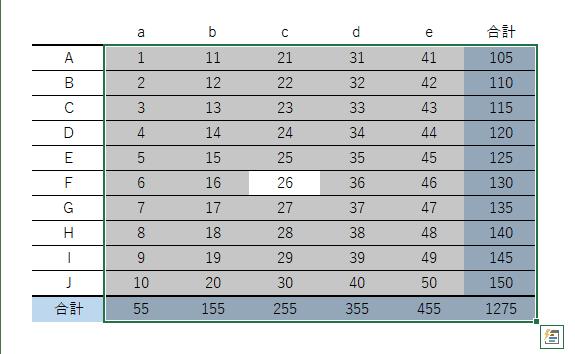 SUM関数のショートカットキーを入力した結果