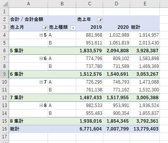 ピボットテーブルの総計と小計の例