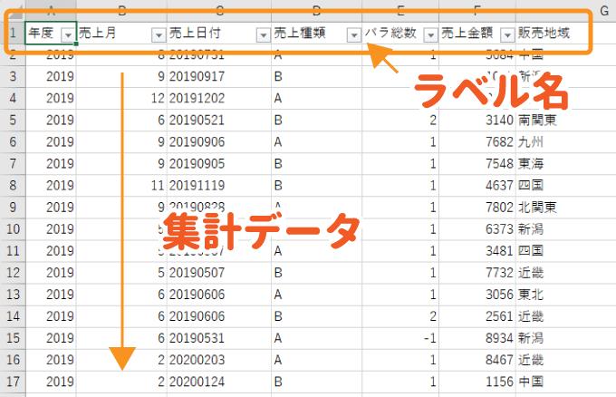 データソースのサンプル