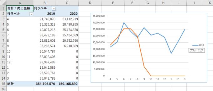ピボットテーブルの昨年対比表の例