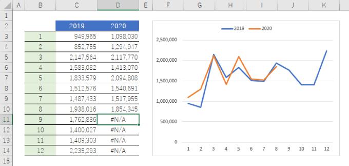 エラーの値はグラフでは表示されない
