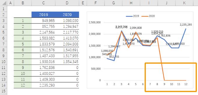 エクセルのグラフの0のラベルが表示されない