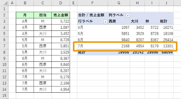 ピボットテーブルの集計結果が更新される